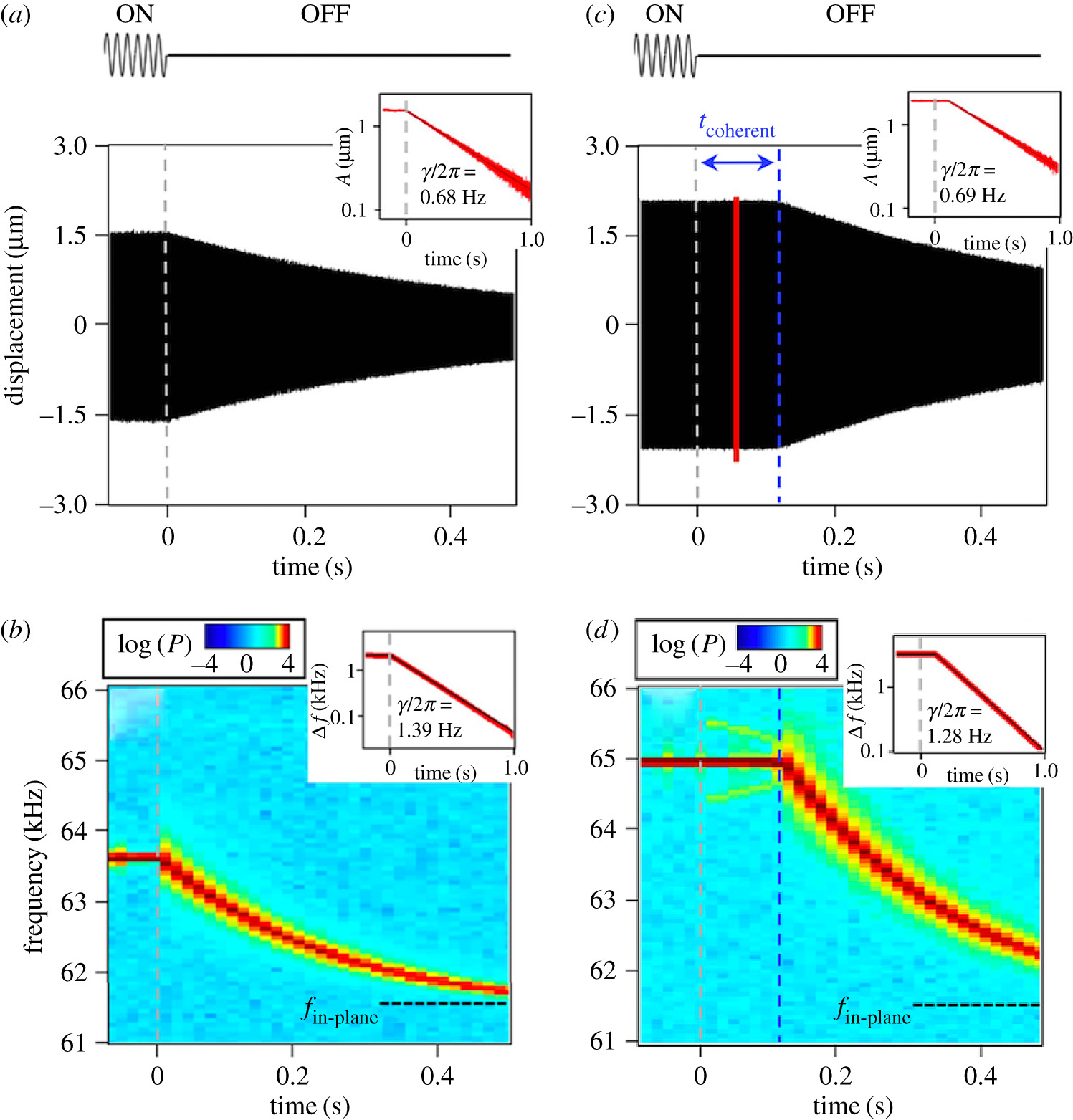 Nonlinear couplings and energy transfers in micro- and nano