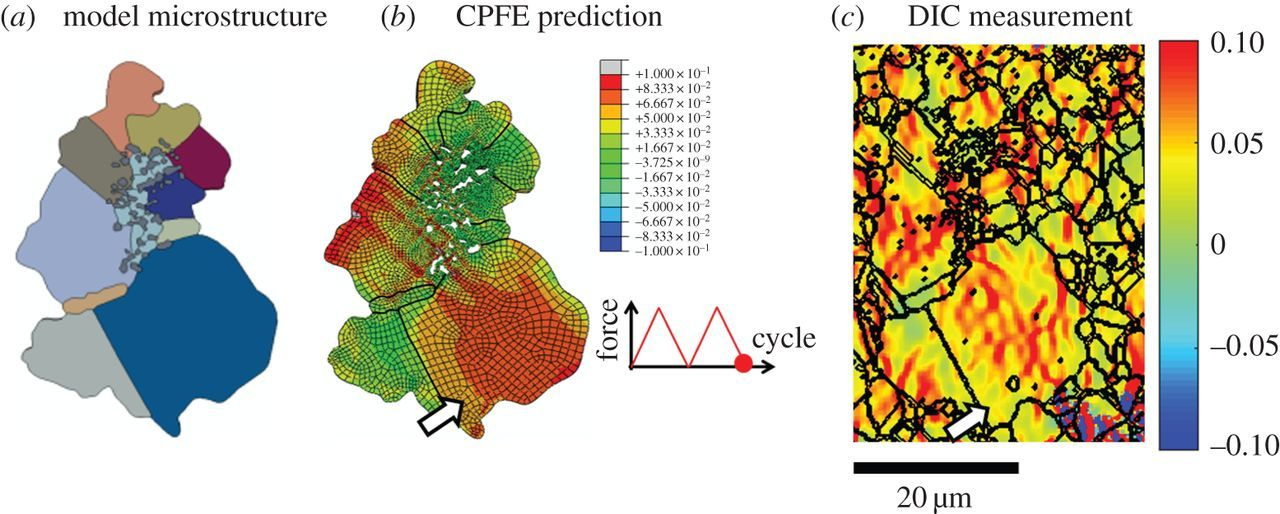 Crack nucleation using combined crystal plasticity modelling, high