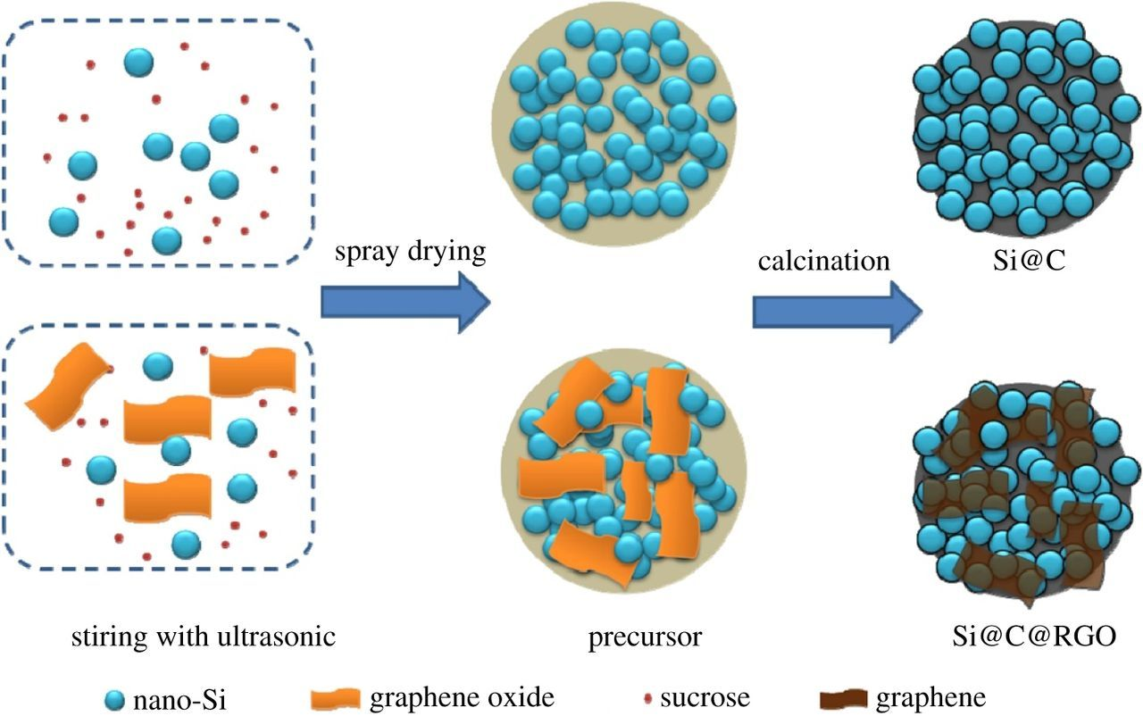 Solutions for the problems of silicon–carbon anode materials for