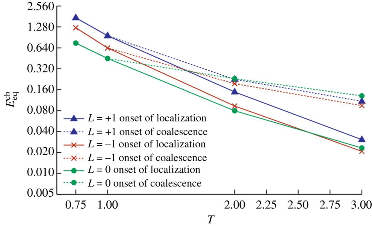 On localization and void coalescence as a precursor to