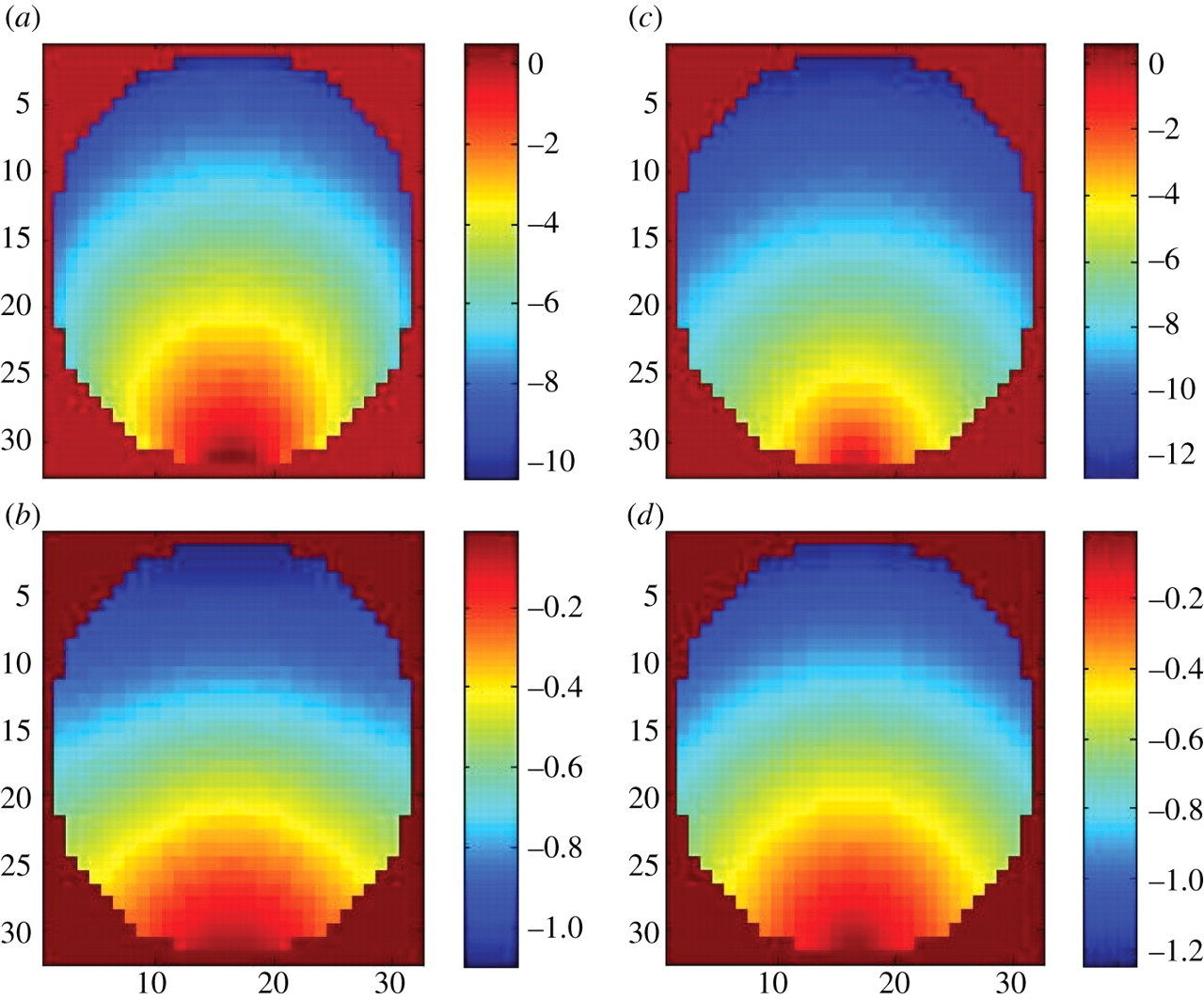 Methods in diffuse optical imaging | Philosophical Transactions of