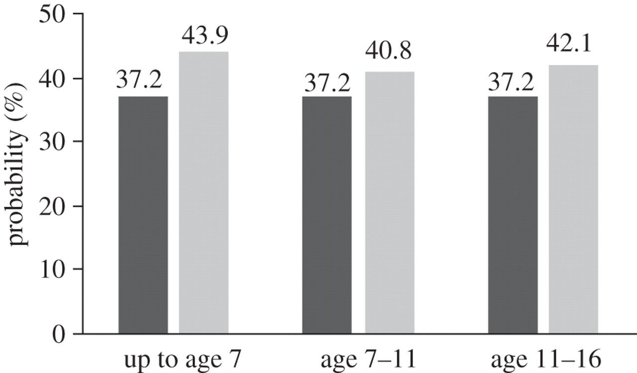 Father absence predicts age at sexual maturity and