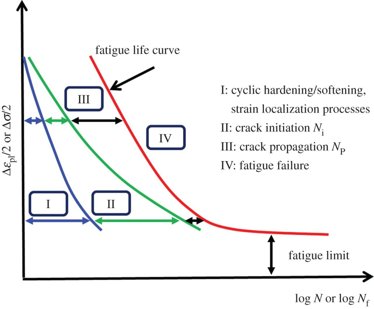 crack initiation and propagation mechanism ppt