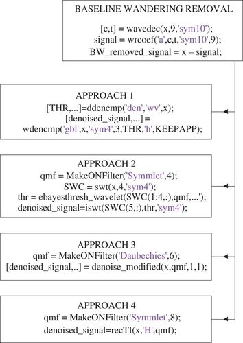 An automated algorithm for online detection of fragmented