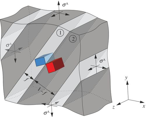Elastic deformation of twinned microstructures | Proceedings