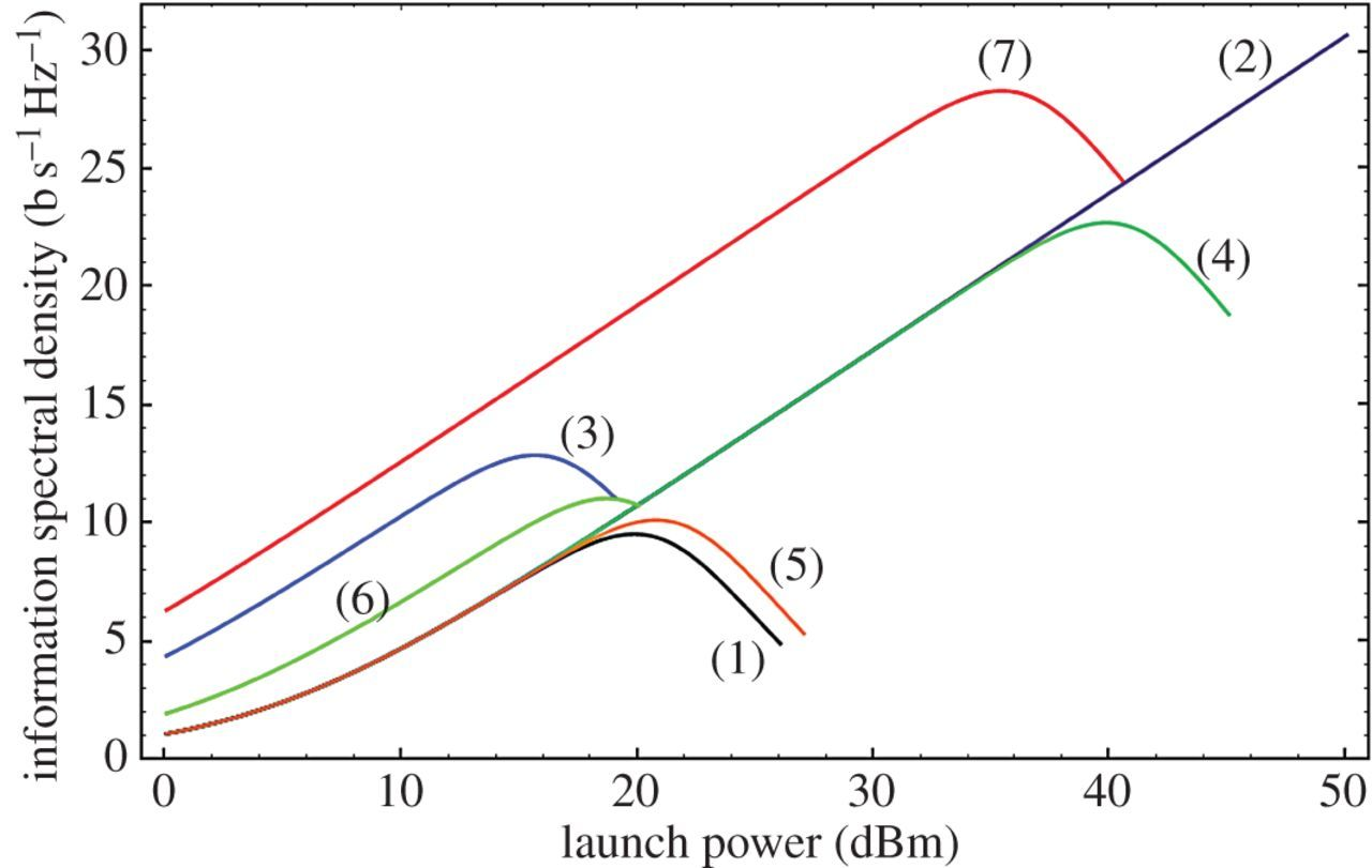 New optical fibres for high-capacity optical communications