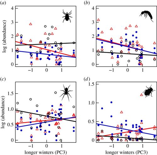 Differential arthropod responses to warming are altering the