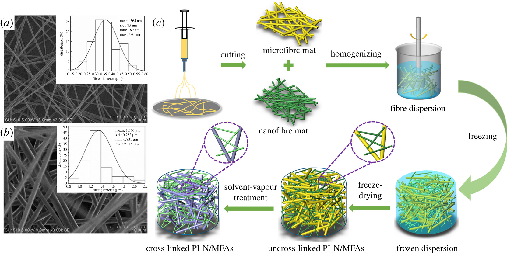 Robust polyimide nano/microfibre aerogels welded by solvent