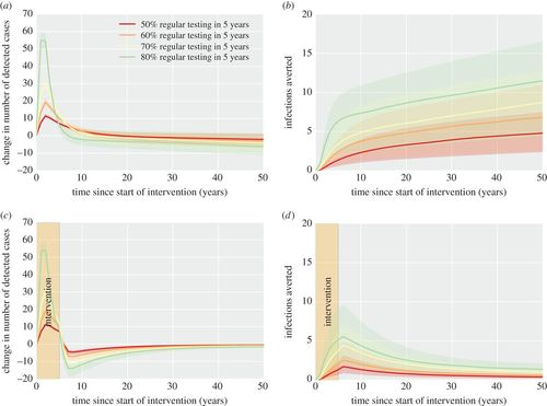 A novel Bayesian approach to predicting reductions in HIV