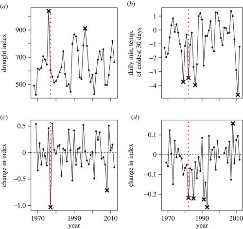 Climate change, climatic variation and extreme biological