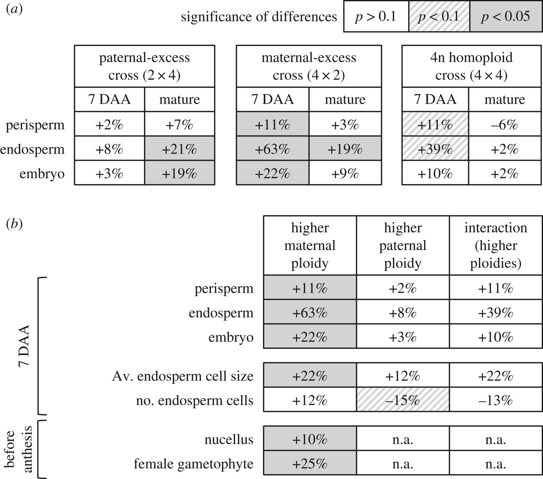 Evidence for parent-of-origin effects and interparental