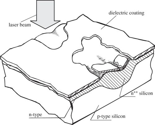 Silicon Solar Cells State Of The Art
