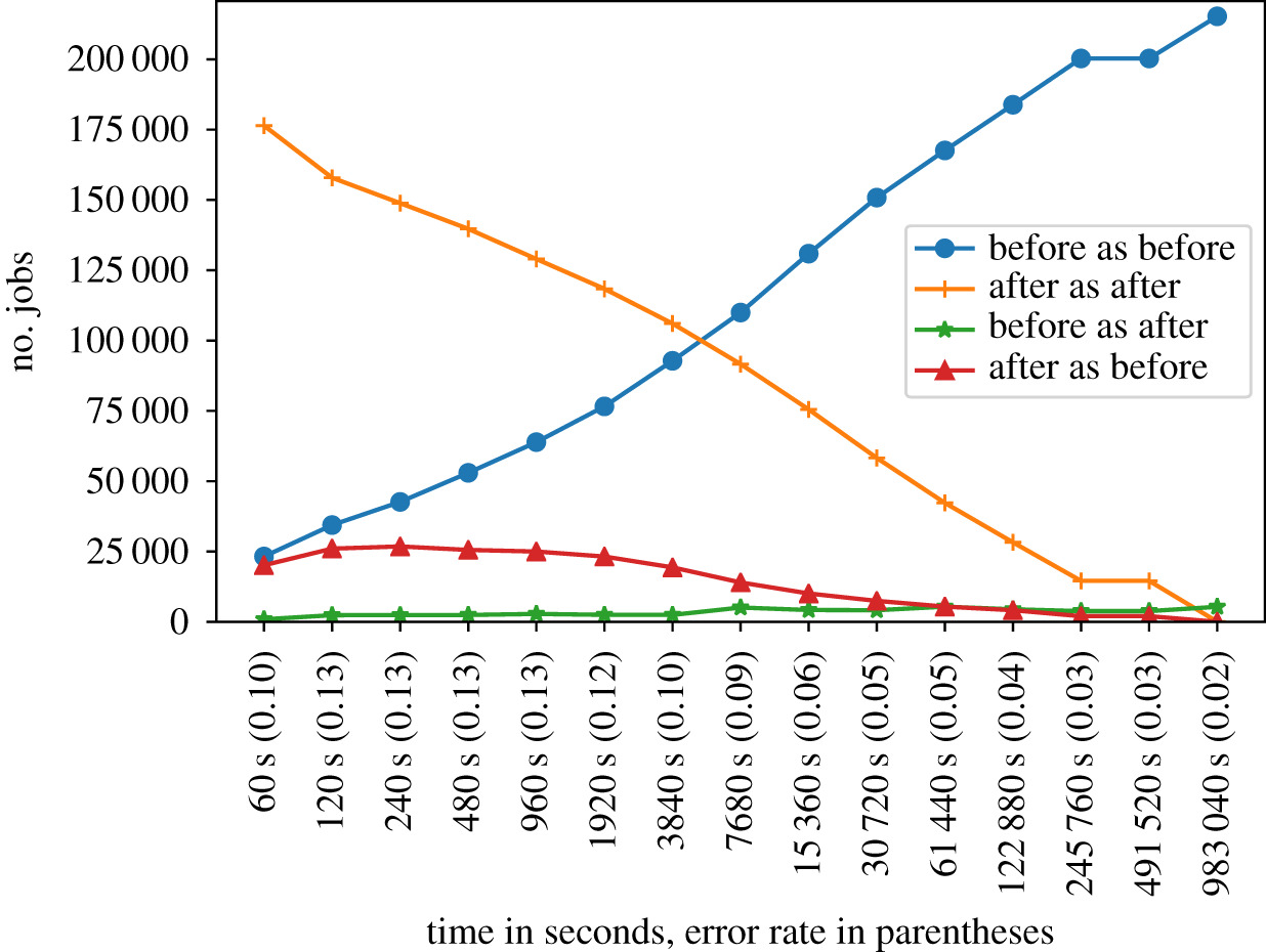 Predicting queue wait time probabilities for multi-scale