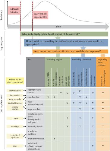 Key data for outbreak evaluation: building on the Ebola