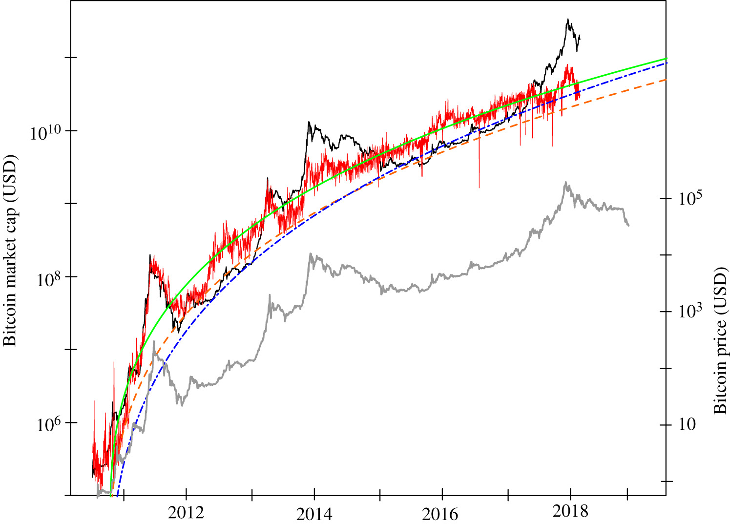 Are Bitcoin bubbles predictable? Combining a generalized