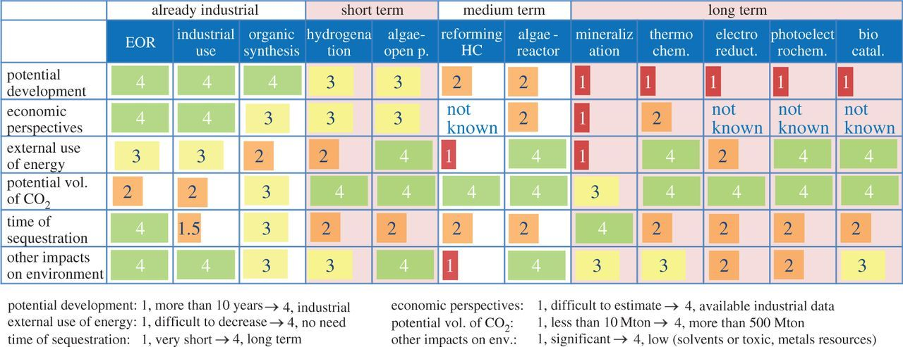 CO2 utilization: an enabling element to move to a resource