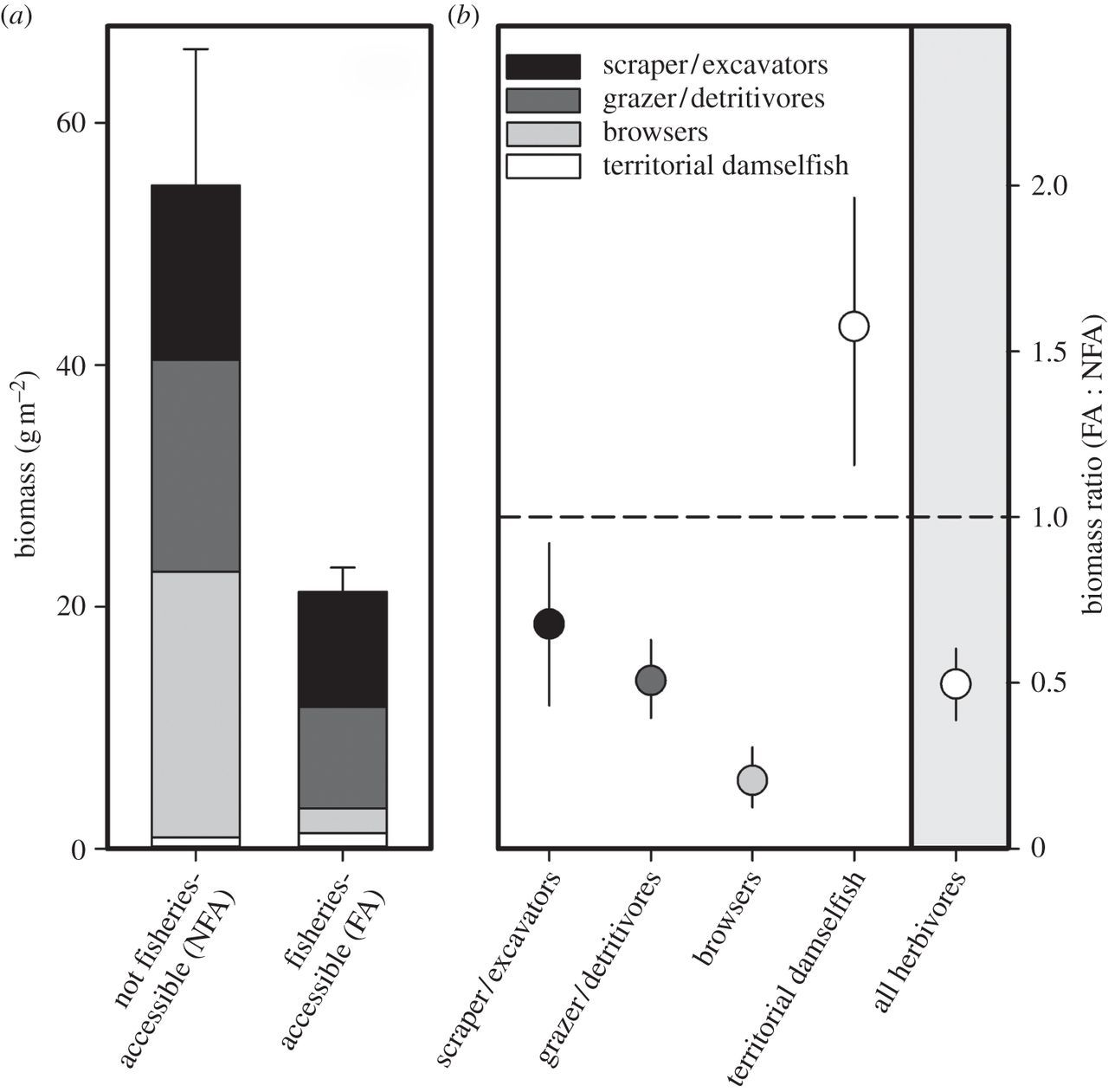 Global assessment of the status of coral reef herbivorous fishes
