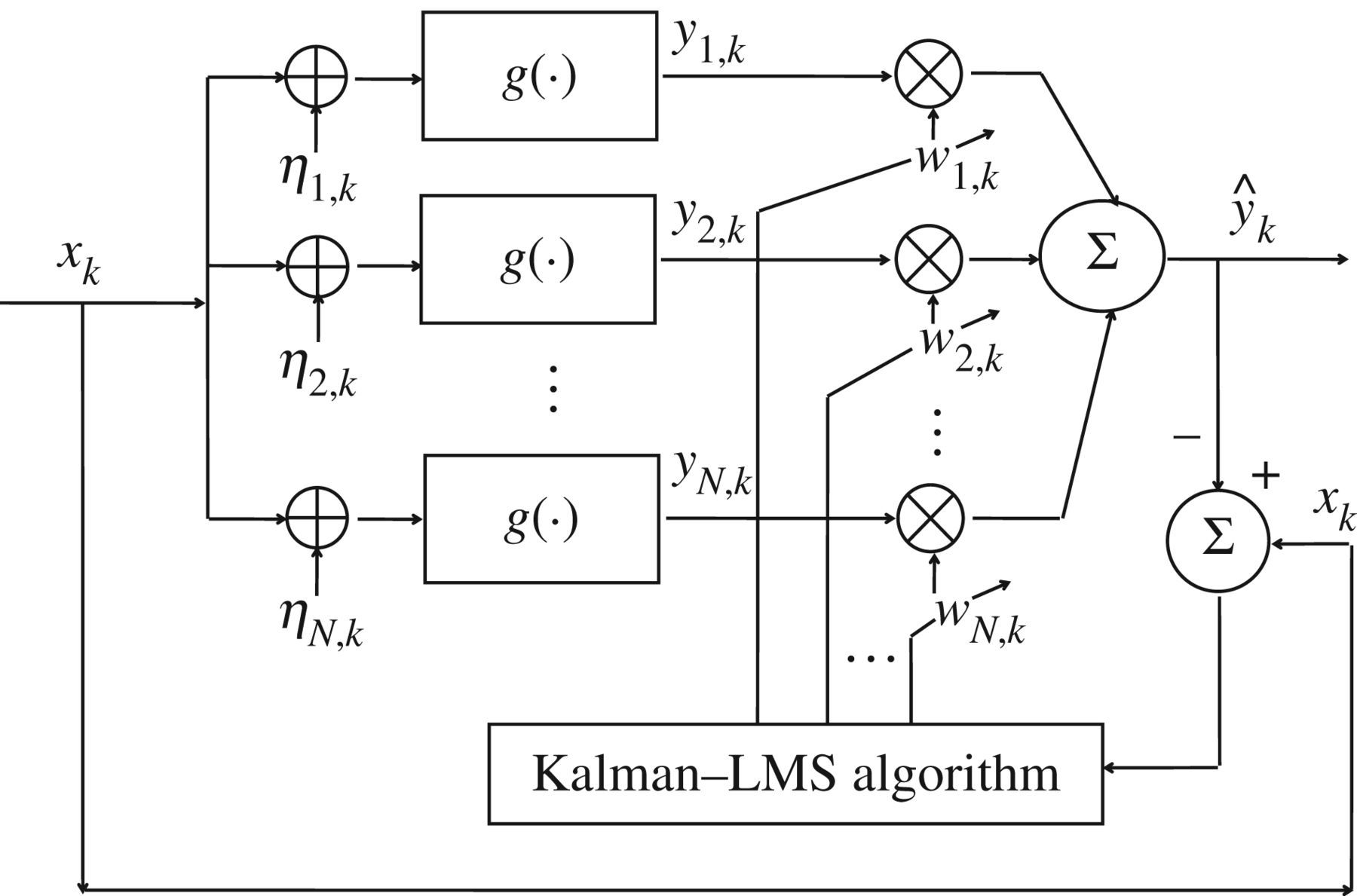 Adaptive recursive algorithm for optimal weighted