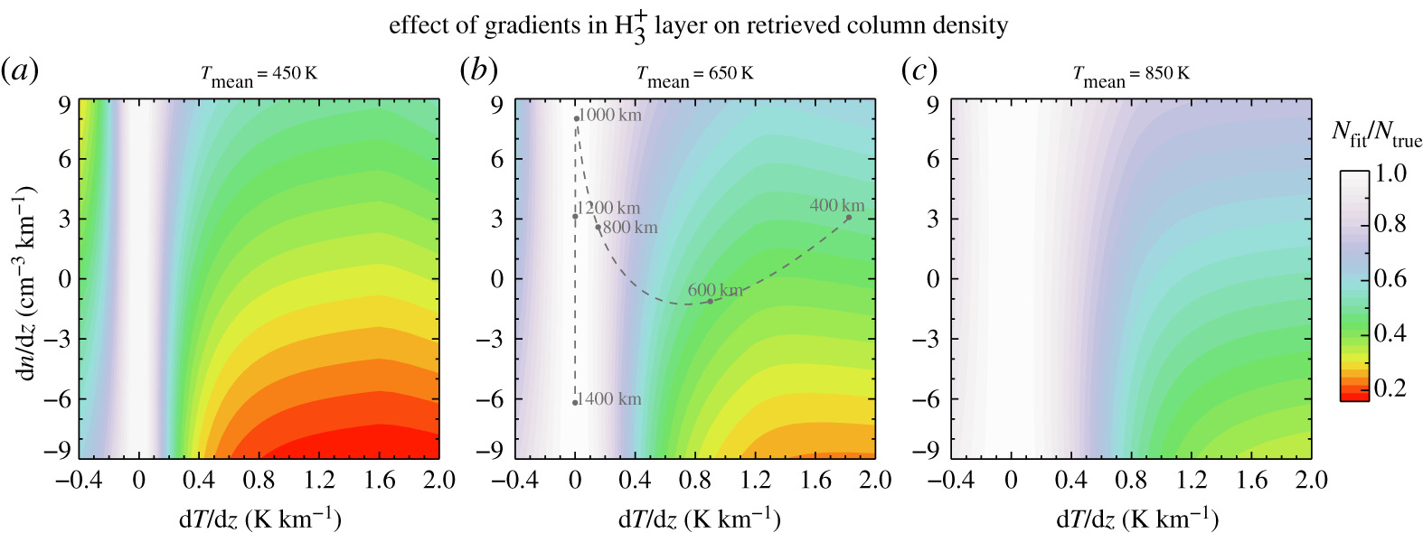 Modelling H3+ in planetary atmospheres: effects of vertical