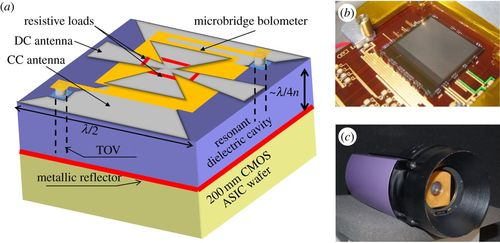 Terahertz real-time imaging uncooled array based on antenna