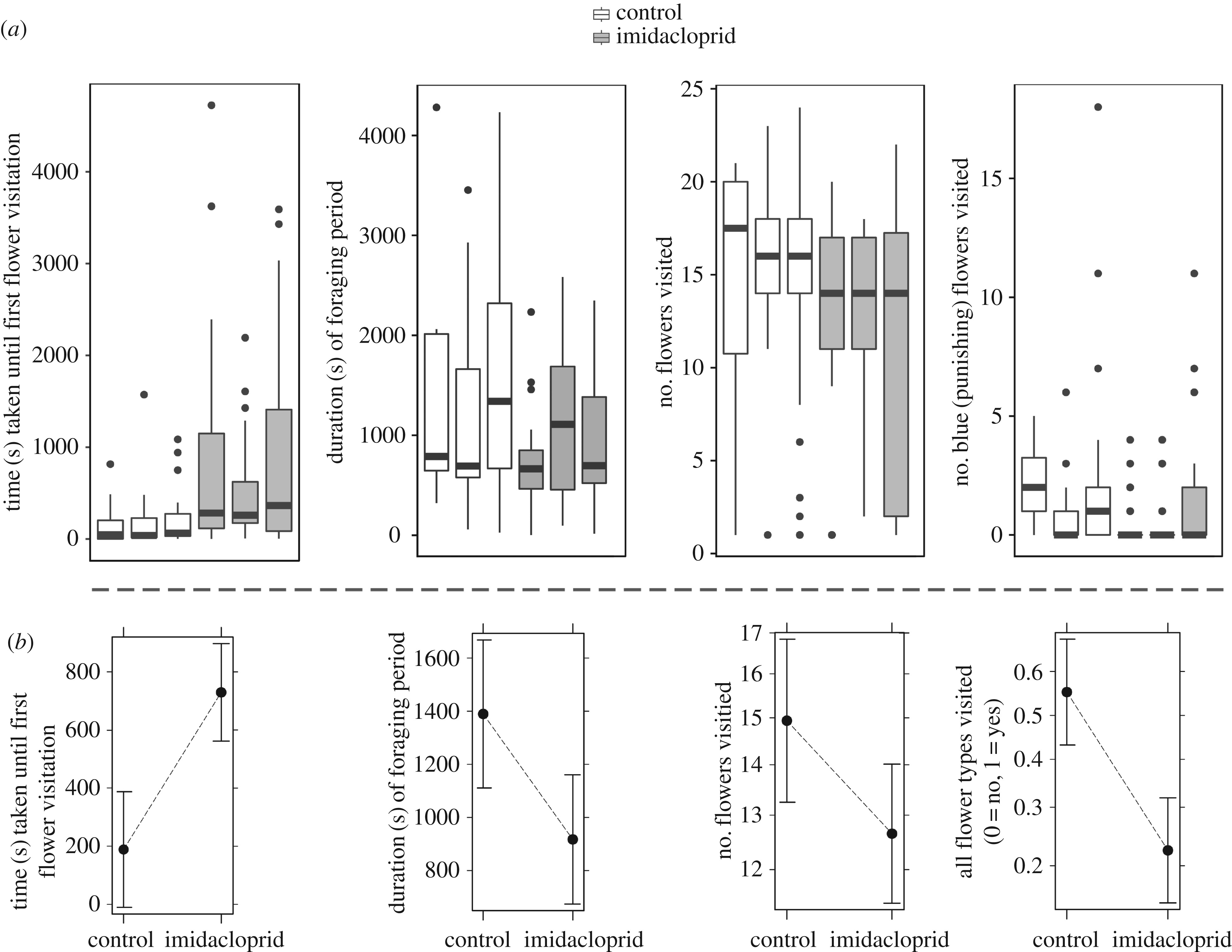 Low dose of neonicotinoid insecticide reduces foraging motivation of