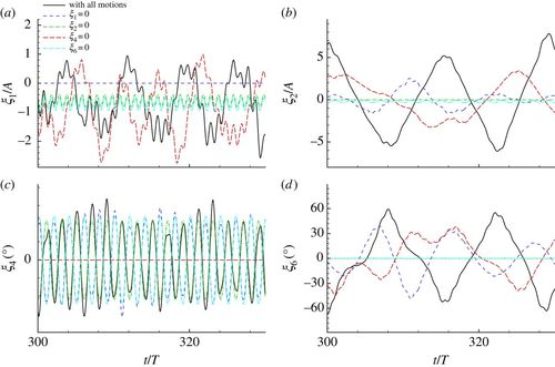 Influence of motion coupling and nonlinear effects on parametric