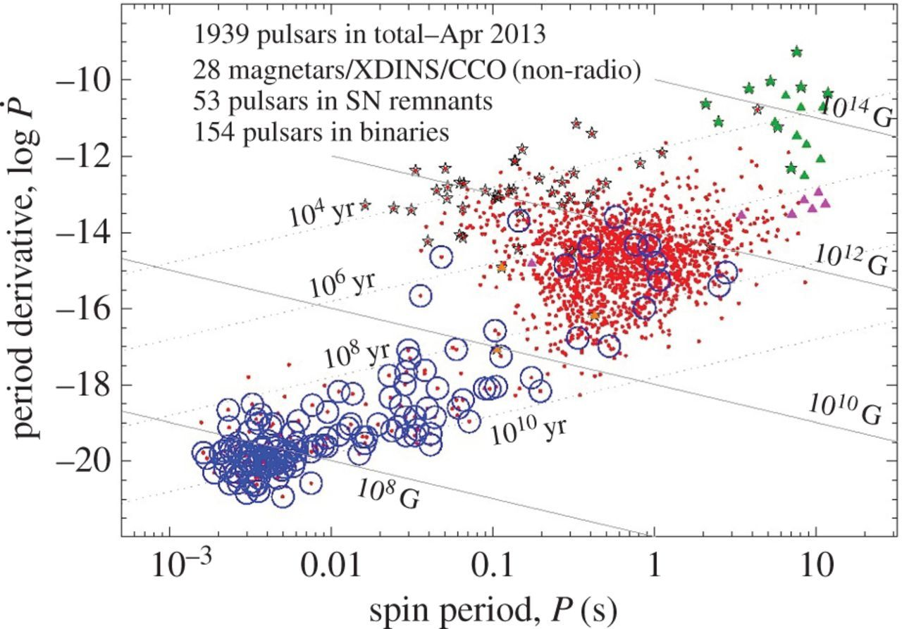 Magnetic fields in non-convective regions of stars | Royal Society