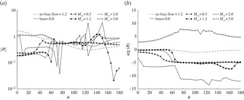 On the acoustics of an impedance liner with shear and cross