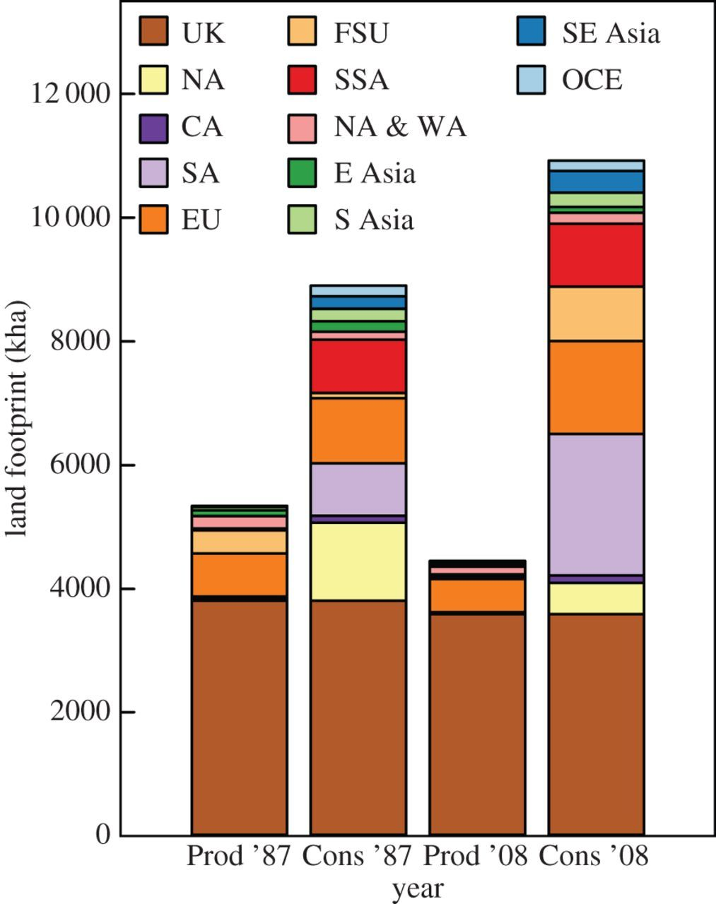 Global cropland and greenhouse gas impacts of UK food supply