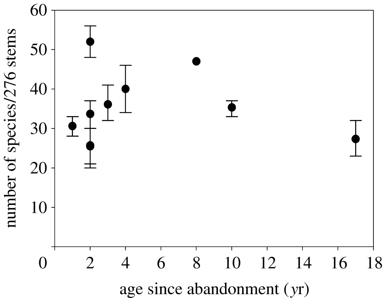 Rates of change in tree communities of secondary Neotropical