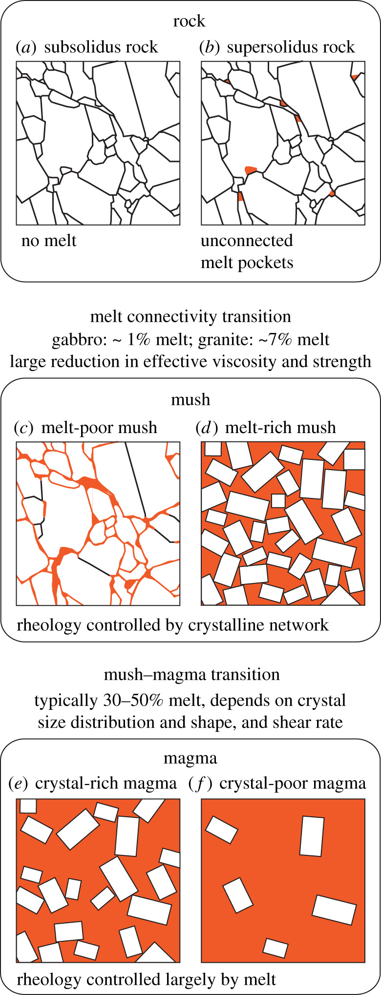 Formation and dynamics of magma reservoirs   Philosophical