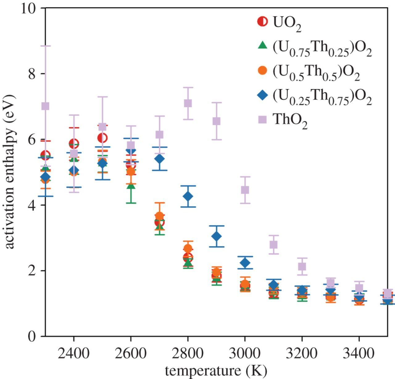 Thermophysical and anion diffusion properties of (Ux,Th1−x