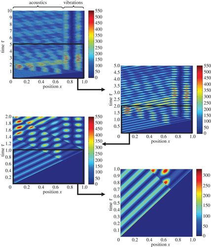 Damping-induced interplay between vibrations and waves in a