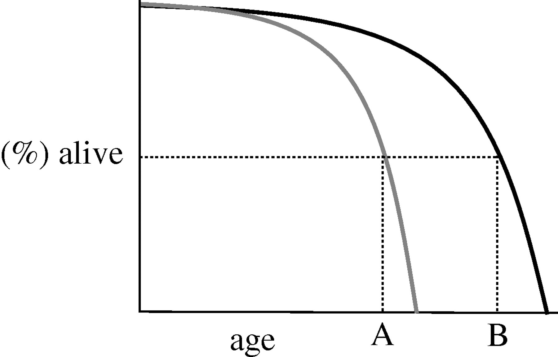 Tragedy and delight: the ethics of decelerated ageing