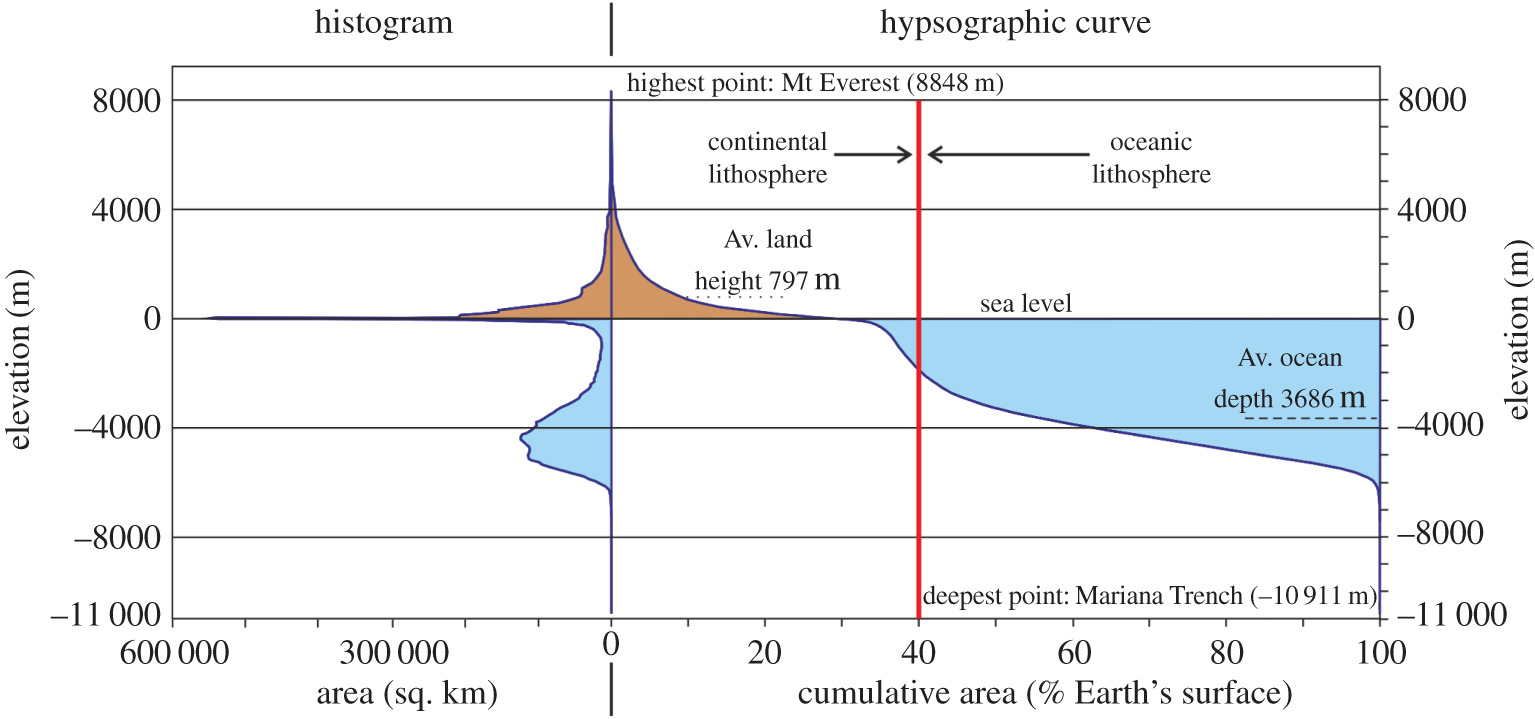 Geological archive of the onset of plate tectonics | Philosophical
