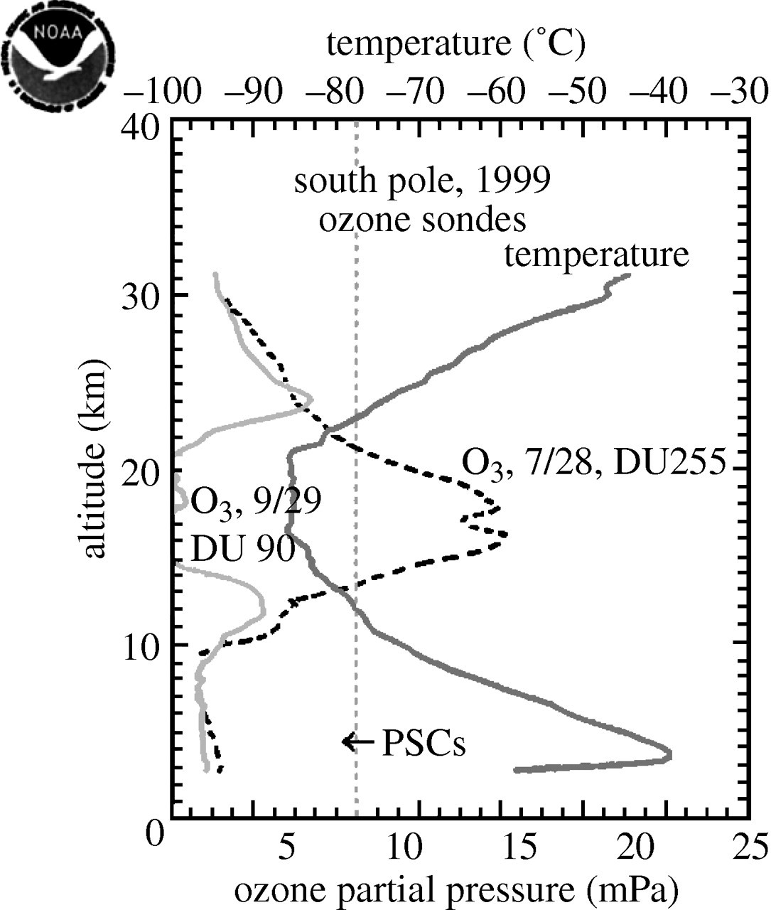 Stratospheric ozone depletion | Philosophical Transactions of the