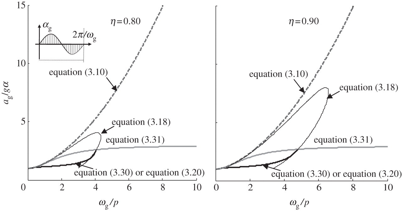 Revisiting the rocking block: closed-form solutions and similarity