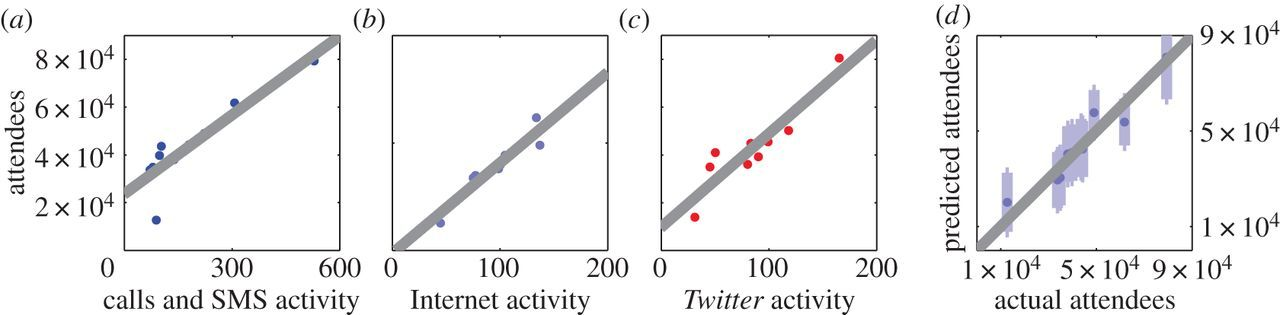 Quantifying crowd size with mobile phone and Twitter data | Royal
