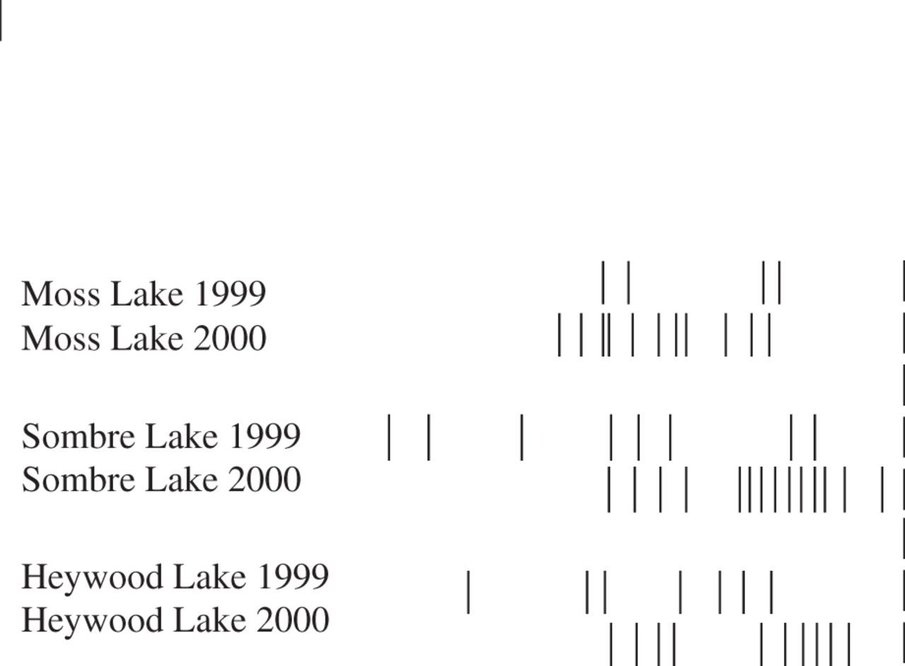 Microbiology: lessons from a first attempt at Lake Ellsworth