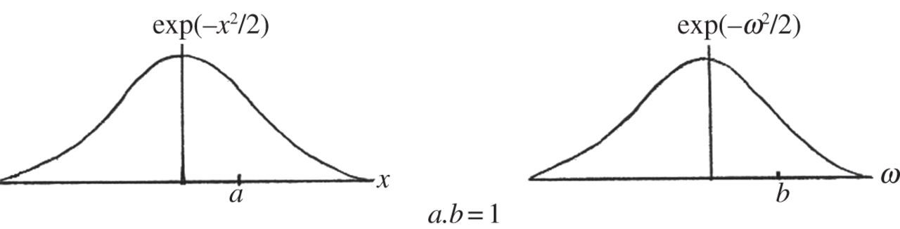 Theoretical enhancement of the Gaussian filtering of engineering