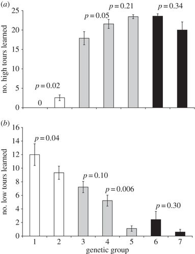 Quantitative integration of genetic factors in the learning and