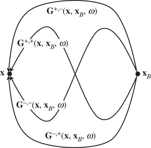 Unified Double And Single Sided Homogeneous Greens Function