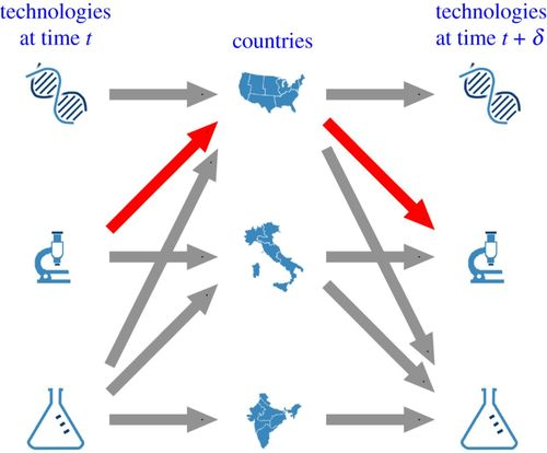 Technology networks: the autocatalytic origins of innovation