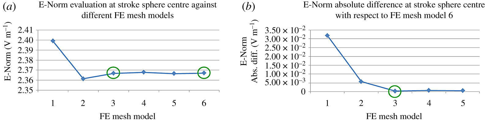 Finite-element analysis of microwave scattering from a three
