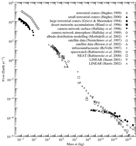 The impact rate on Earth   Philosophical Transactions of the
