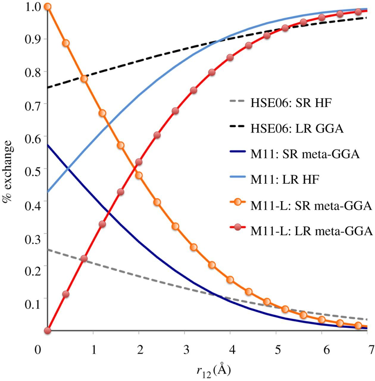 Quest for a universal density functional: the accuracy of