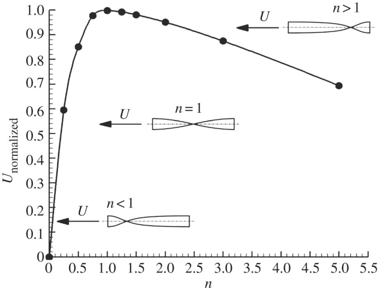 Numerical modelling of chirality-induced bi-directional swimming of on