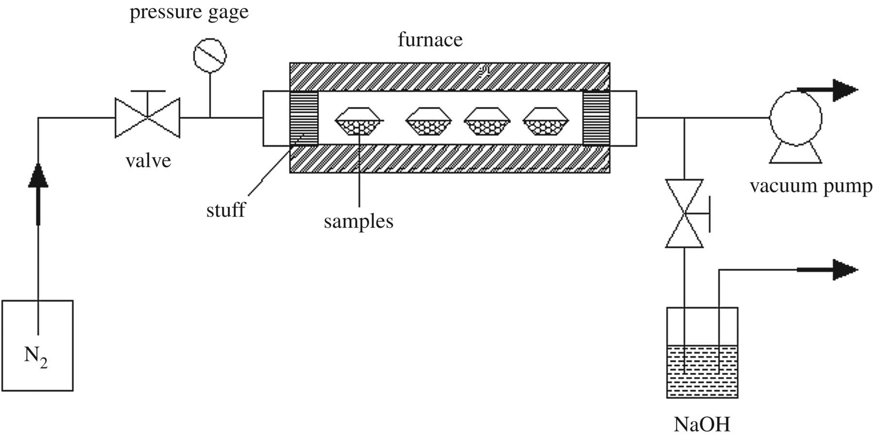 The Preparation Of Fesub2 Subosub3 Sub Zsm 5 Catalysts By Furnace Air Flow Direction Diagram Download Figure
