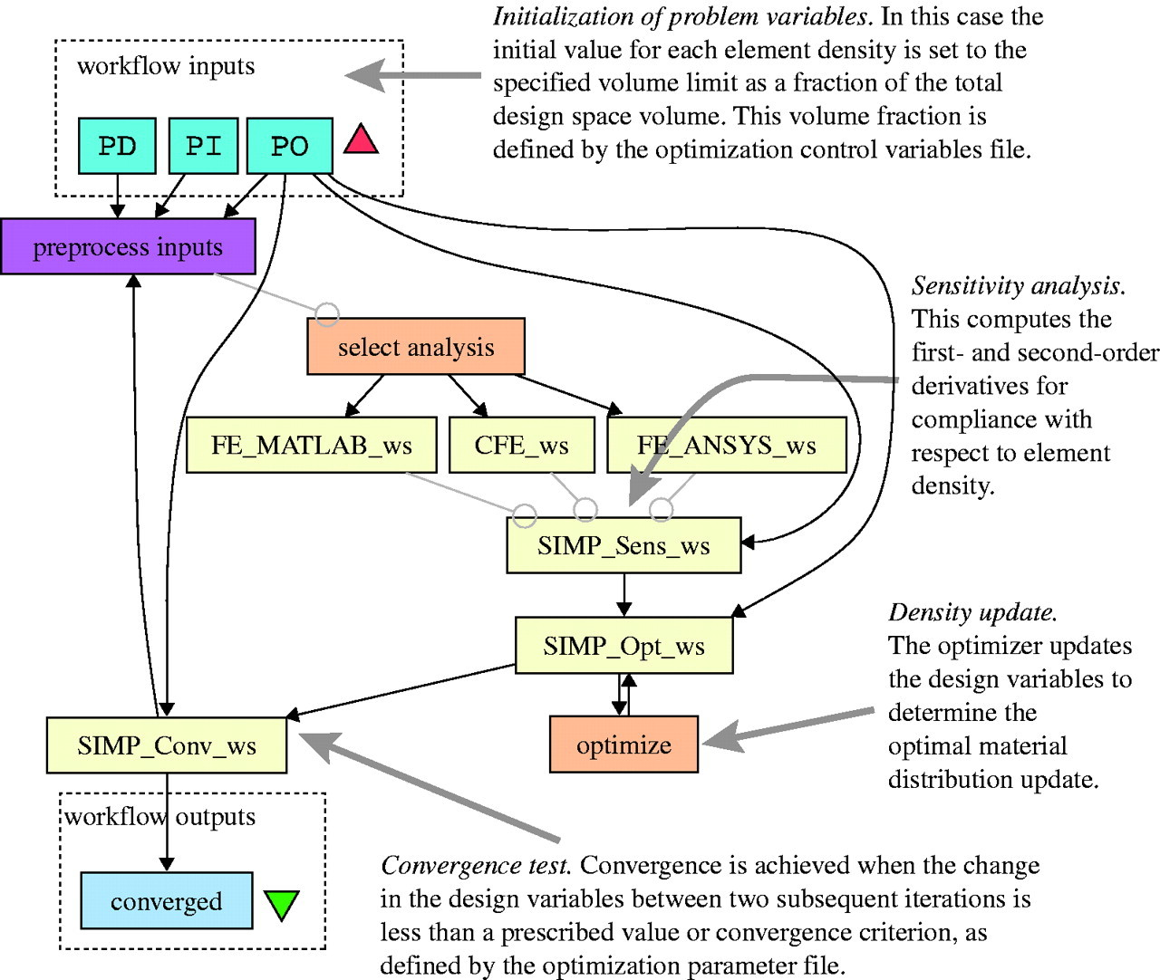 Engineering design optimization using services and workflows