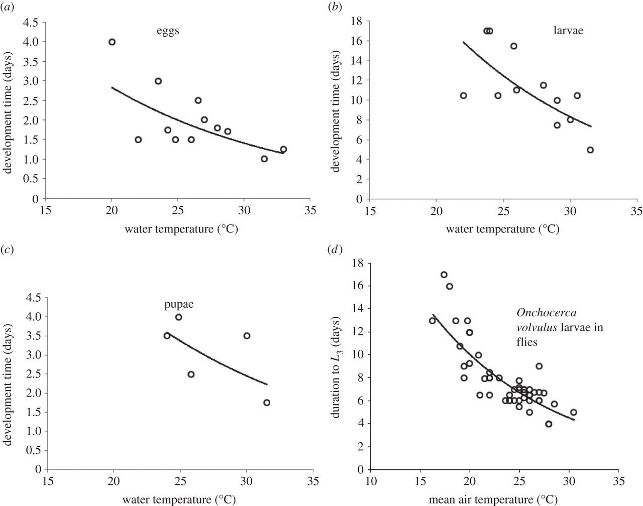 Potential effects of warmer worms and vectors on